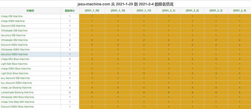 佳硕达机械设备google优化推广案例